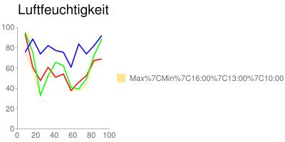 Auf den Spuren der Hanse im Herbst 2008: Luftfeuchtigkeit